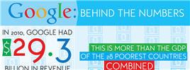 Google Behind Numbers